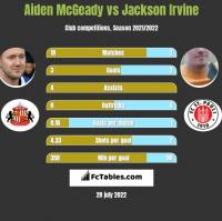 Aiden McGeady vs Jackson Irvine h2h player stats