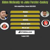 Aiden McGeady vs Jake Forster-Caskey h2h player stats