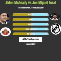 Aiden McGeady vs Jon Miguel Toral h2h player stats