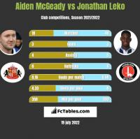 Aiden McGeady vs Jonathan Leko h2h player stats