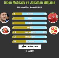 Aiden McGeady vs Jonathan Williams h2h player stats