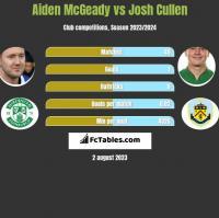 Aiden McGeady vs Josh Cullen h2h player stats
