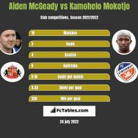 Aiden McGeady vs Kamohelo Mokotjo h2h player stats