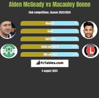 Aiden McGeady vs Macauley Bonne h2h player stats