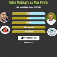 Aiden McGeady vs Max Power h2h player stats