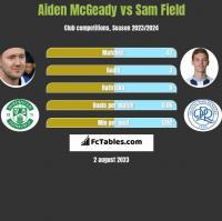 Aiden McGeady vs Sam Field h2h player stats