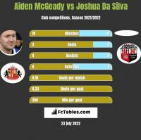 Aiden McGeady vs Joshua Da Silva h2h player stats