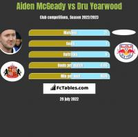 Aiden McGeady vs Dru Yearwood h2h player stats