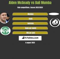 Aiden McGeady vs Bali Mumba h2h player stats