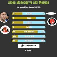 Aiden McGeady vs Albi Morgan h2h player stats