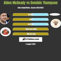 Aiden McGeady vs Dominic Thompson h2h player stats