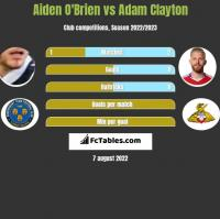 Aiden O'Brien vs Adam Clayton h2h player stats