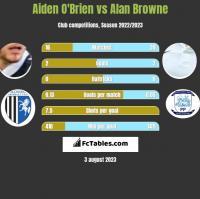 Aiden O'Brien vs Alan Browne h2h player stats