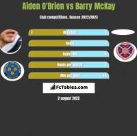 Aiden O'Brien vs Barry McKay h2h player stats