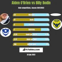 Aiden O'Brien vs Billy Bodin h2h player stats