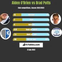 Aiden O'Brien vs Brad Potts h2h player stats