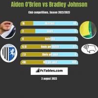 Aiden O'Brien vs Bradley Johnson h2h player stats