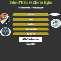 Aiden O'Brien vs Charlie Wyke h2h player stats