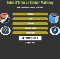 Aiden O'Brien vs Connor Mahoney h2h player stats