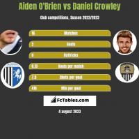 Aiden O'Brien vs Daniel Crowley h2h player stats