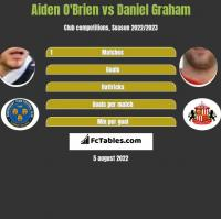 Aiden O'Brien vs Daniel Graham h2h player stats