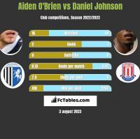 Aiden O'Brien vs Daniel Johnson h2h player stats
