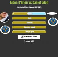 Aiden O'Brien vs Daniel Udoh h2h player stats