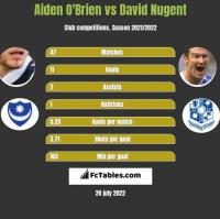 Aiden O'Brien vs David Nugent h2h player stats