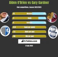 Aiden O'Brien vs Gary Gardner h2h player stats
