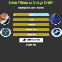 Aiden O'Brien vs George Saville h2h player stats