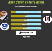 Aiden O'Brien vs Harry Wilson h2h player stats