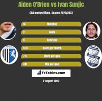 Aiden O'Brien vs Ivan Sunjic h2h player stats
