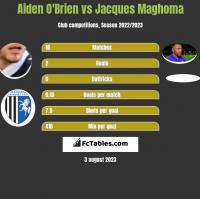 Aiden O'Brien vs Jacques Maghoma h2h player stats