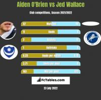 Aiden O'Brien vs Jed Wallace h2h player stats