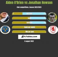 Aiden O'Brien vs Jonathan Howson h2h player stats