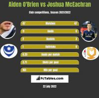 Aiden O'Brien vs Joshua McEachran h2h player stats