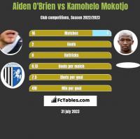 Aiden O'Brien vs Kamohelo Mokotjo h2h player stats