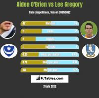 Aiden O'Brien vs Lee Gregory h2h player stats