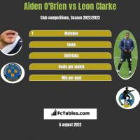 Aiden O'Brien vs Leon Clarke h2h player stats