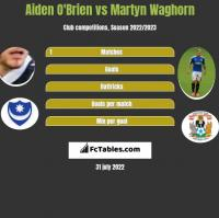 Aiden O'Brien vs Martyn Waghorn h2h player stats