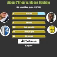 Aiden O'Brien vs Moses Odubajo h2h player stats