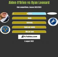 Aiden O'Brien vs Ryan Leonard h2h player stats