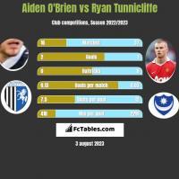 Aiden O'Brien vs Ryan Tunnicliffe h2h player stats