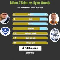 Aiden O'Brien vs Ryan Woods h2h player stats