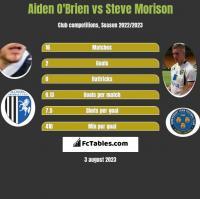 Aiden O'Brien vs Steve Morison h2h player stats