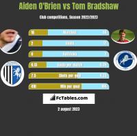 Aiden O'Brien vs Tom Bradshaw h2h player stats