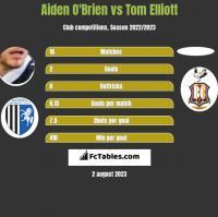 Aiden O'Brien vs Tom Elliott h2h player stats