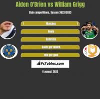 Aiden O'Brien vs William Grigg h2h player stats