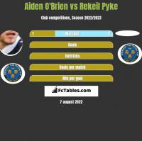Aiden O'Brien vs Rekeil Pyke h2h player stats