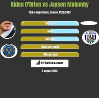 Aiden O'Brien vs Jayson Molumby h2h player stats